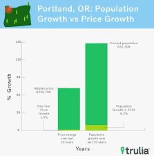 why are millennials moving to portland jobs affordability