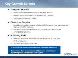 cabot microelectronics corporation ccmp investor presentation