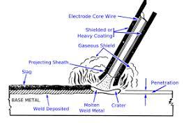 shielded metal arc welding wikipedia
