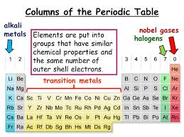 Br Element Periodic Table C3 Chemistry History Of The Periodic Table 1866 John Newlands