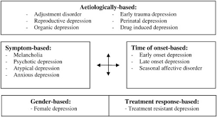 ls for seasonal affective disorder reviews meta review of depressive subtyping models sciencedirect