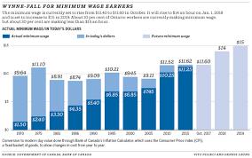 thanksgiving 2019 ontario to increase minimum wage to 15 an hour in 2019 ottawa