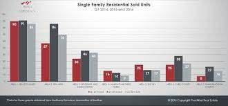 sw montana real estate single family solds homes 2014 2016