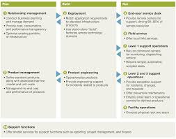 using a plan build run organizational model to drive it