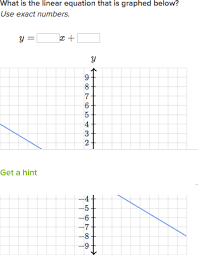 slope intercept form review article khan academy