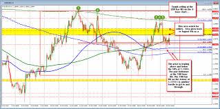 forex technical analysis eurusd near midpoint of recent trading range