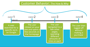 how user behavior affects seo