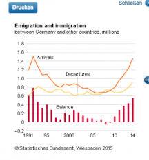 german immigration numbers soar as merkel s popularity dips