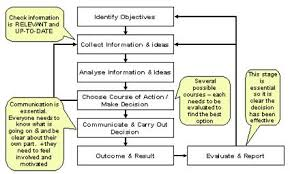Process  analysis  and industry variables explain decision making effectiveness  Hashdoc