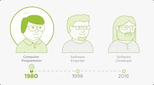 Resume Job Title Change by How Are Job Titles Changing Over Time U2013 Don U0027t Panic Just Hire