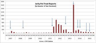 product safety information u003e jerky pet treats