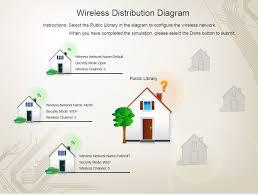 100 home wireless network design diagram wireless automatic
