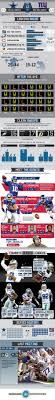 best 25 cowboys stats ideas on 49ers stats cowboys