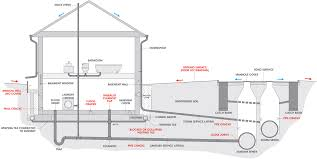 Home Plumbing System by Wastewater Department Danville In