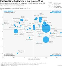 Strategic Group Map Sub Saharan Africa U0027s Most And Least Resilient Economies