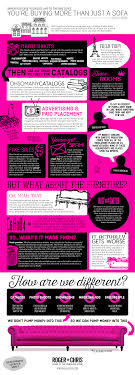 furniture companies infographic how big furniture companies really use your money