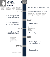 2 year degree lewisburg tennessee education