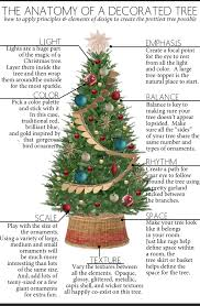 the anatomy of a decorated christmas tree the anatomy of design
