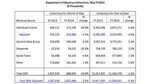 wisconsin withholding tax tables wisconsin tax collections down slightly from previous year maciver