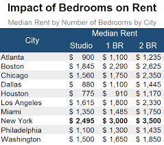 How Much Does A 2 Bedroom Apartment Cost How Much Do Amenities Impact Your Rent