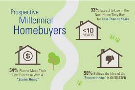 56 percent of homebuyers believe the idea of the