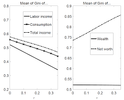 can redistribution by means of a progressive labor income taxation