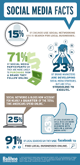 6 social media stats for brands and businesses infographic