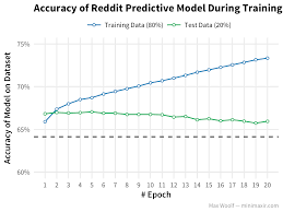 amazon black friday reddit predicting the success of a reddit submission with deep learning