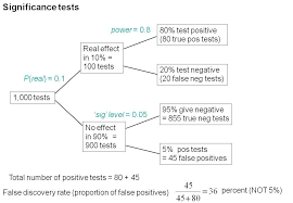 on the hazards of significance testing part 2 the false
