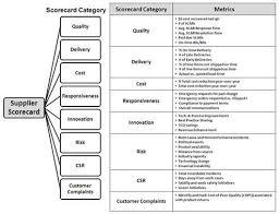 Supplier Scorecard Template Excel 231 Best Certifications Images On Relationships