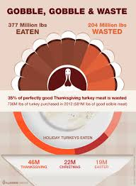 what day is thanksgiving 2012 honoring abundance by wasting less thanksgiving comes of age al