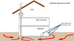 Radon Mitigation Cost Estimates radon mitigation systems ecotech
