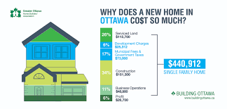 home building cost why does a new home in ottawa cost so much greater ottawa home