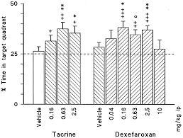 effects of acute and subchronic administration of dexefaroxan an