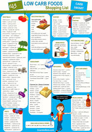 keto diet food list recipes food