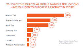android pay stores survey android pay most used payment app security fears holding