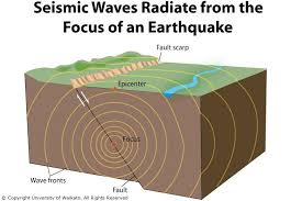 what type of seismic waves travel through earth images Seismic waves science learning hub jpg