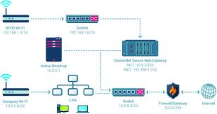 Home Network Design Diagram Secure Network Diagram Complete Wiring Diagram