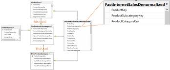 Fact Tables Denormalizing Snowflake 3nf Dimension Tables Microsoft Business