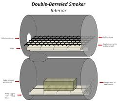 home built smoker plans the no weld double barrel smoker barrel smoker double barrel and