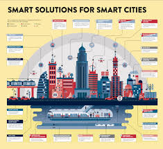 smarter technologies infgraphic smart cities technologies business insider