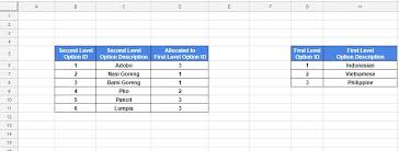 Applications Of Spreadsheet Apps Script Dropdown Lists Values From Spreadsheet Ranges