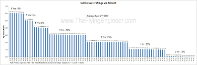 Air India Seat Map by Indigo The Flying Engineer