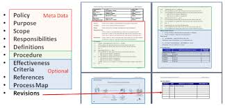 100 cobit templates itil checklists it process wiki how to