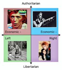 David Bowie Meme - political compass memes submission from somedudewithacatidk