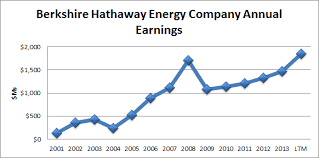 berkshire hathaway energy berkshire hathaway is still 14 undervalued and generates solid