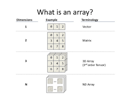 22 array concepts interview questions answers in java java67