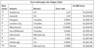 bristol airport bureau de change airports come out top for currency exchange value says