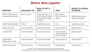 truckers resume who u0027s keeping score carrier use of driver ranking tools