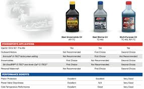 guide to amsoil products for harley davidson